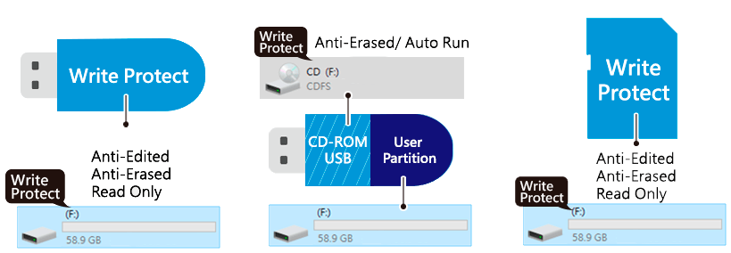 write protection 01